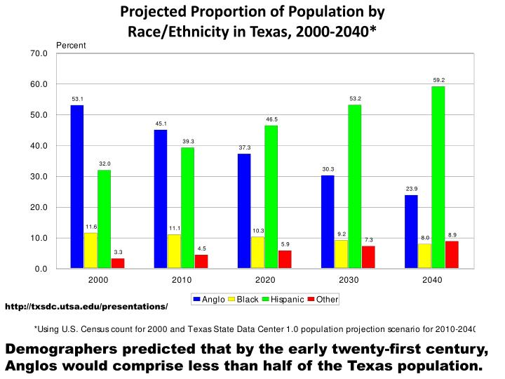 Projected Proportion of Population by