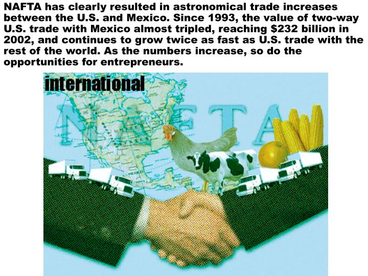 NAFTA has clearly resulted in astronomical trade increases between the U.S. and Mexico. Since 1993, the value of two-way U.S. trade with Mexico almost tripled, reaching $232 billion in 2002, and continues to grow twice as fast as U.S. trade with the rest of the world. As the numbers increase, so do the opportunities for entrepreneurs.