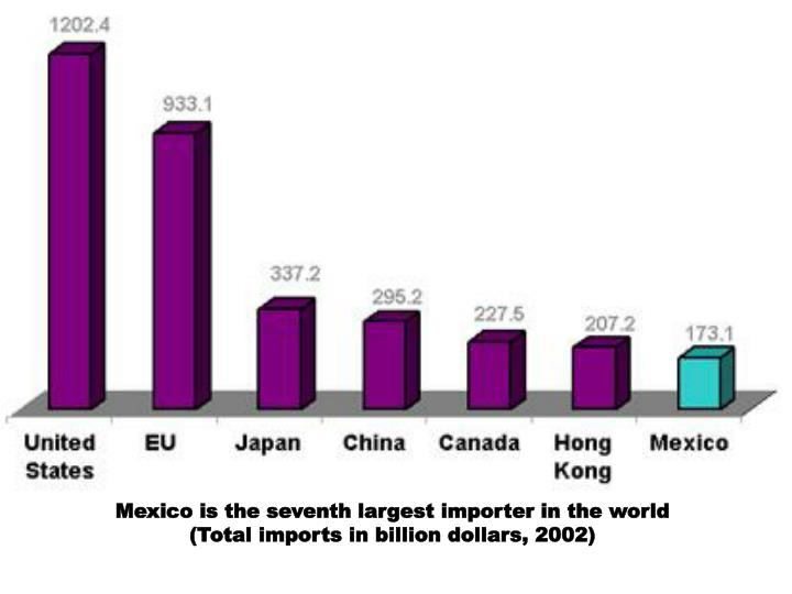 Mexico is the seventh largest importer in the world