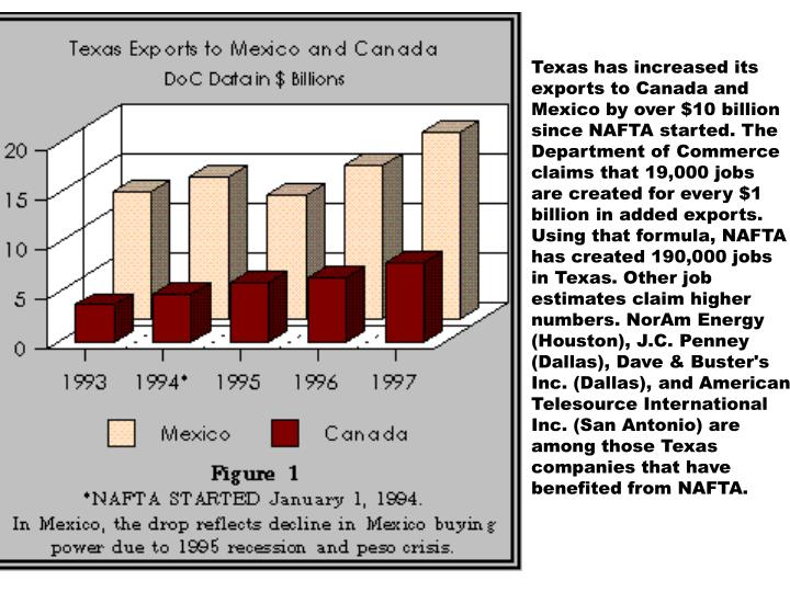 Texas has increased its exports to Canada and Mexico by over $10 billion since NAFTA started. The Department of Commerce claims that 19,000 jobs are created for every $1 billion in added exports. Using that formula, NAFTA has created 190,000 jobs in Texas. Other job estimates claim higher numbers. NorAm Energy (Houston), J.C. Penney (Dallas), Dave & Buster's Inc. (Dallas), and American Telesource International Inc. (San Antonio) are among those Texas companies that have benefited from NAFTA.