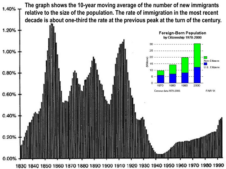 The graph shows the 10-year moving average of the number of new immigrants relative to the size of the population. The rate of immigration in the most recent decade is about one-third the rate at the previous peak at the turn of the century.