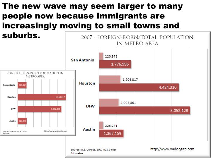 The new wave may seem larger to many people now because immigrants are increasingly moving to small towns and