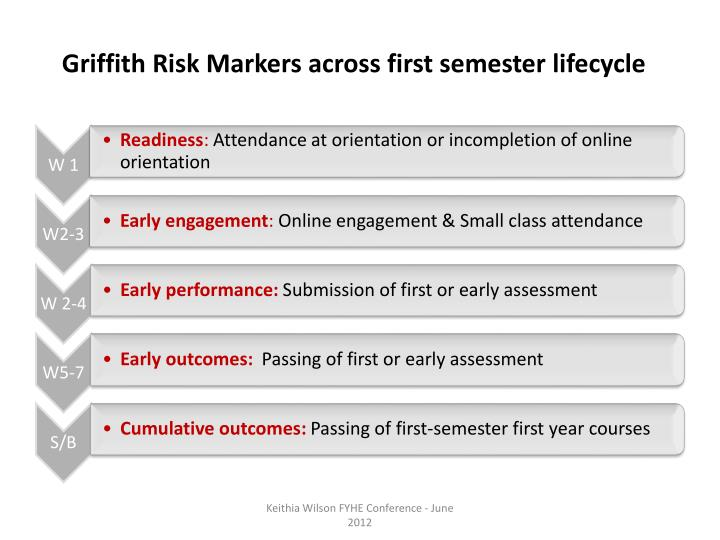Griffith Risk Markers across first semester lifecycle