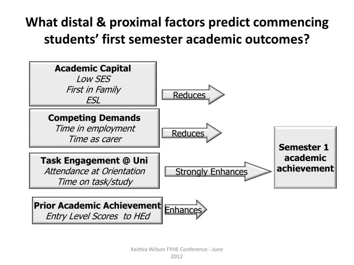 What distal & proximal factors predict commencing students' first semester academic outcomes?