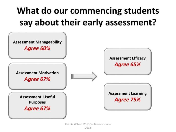 What do our commencing students say about their early assessment?