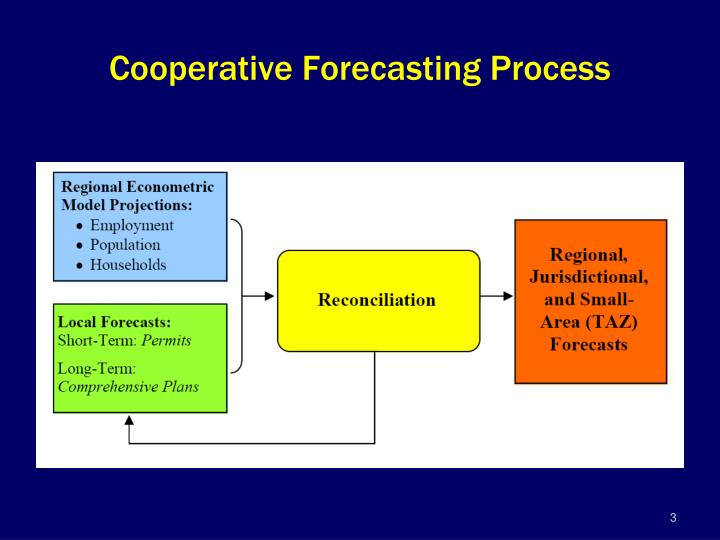 Cooperative forecasting process