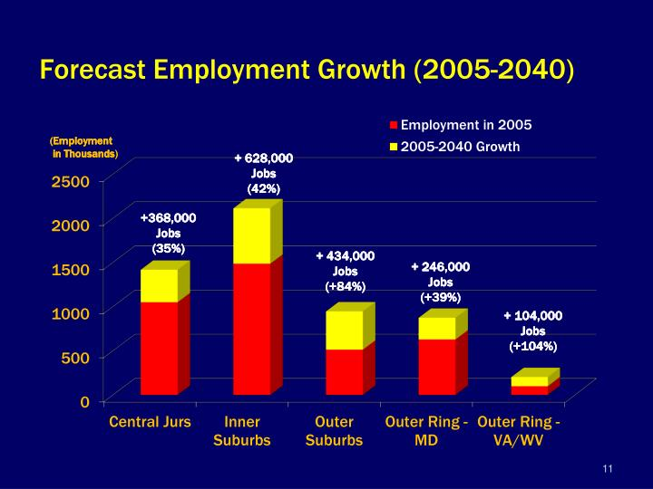 Forecast Employment Growth (2005-2040)