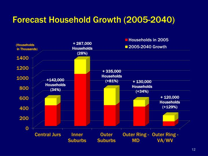 Forecast Household Growth (2005-2040)