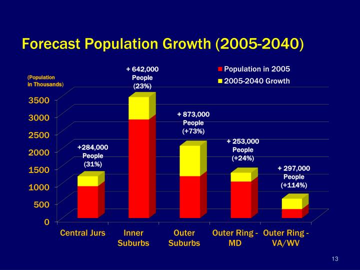 Forecast Population Growth (2005-2040)