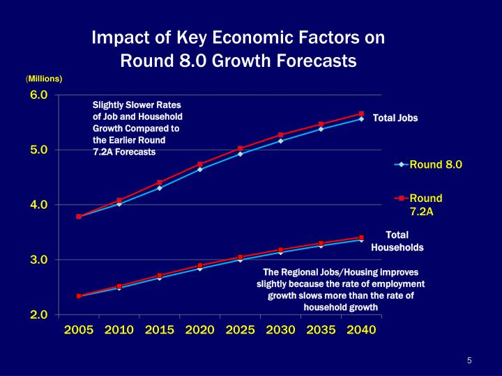 Impact of Key Economic Factors on