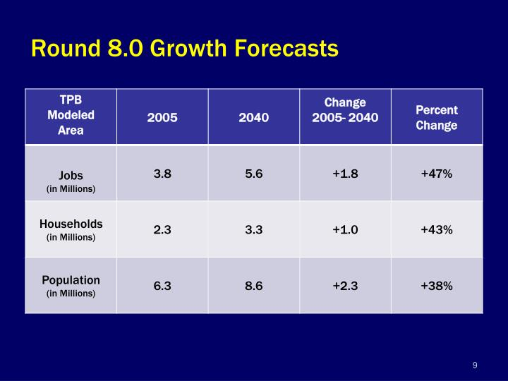 Round 8.0 Growth Forecasts