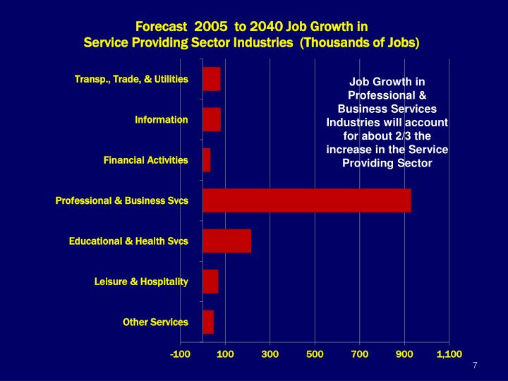 Job Growth in Professional & Business Services Industries will account for about 2/3 the increase in the Service Providing Sector