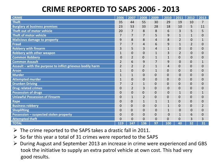 CRIME REPORTED TO SAPS 2006 - 2013