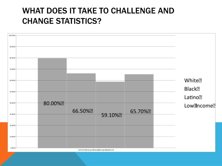 What does it take to challenge and change statistics?
