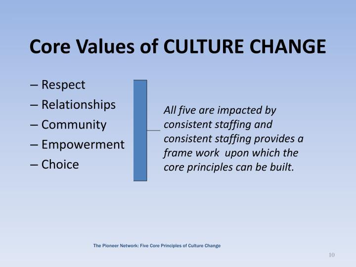 Core Values of CULTURE CHANGE