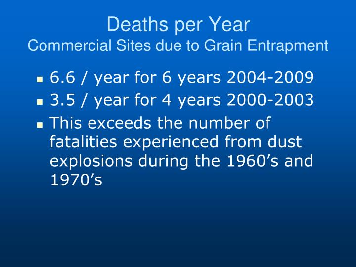 Deaths per Year
