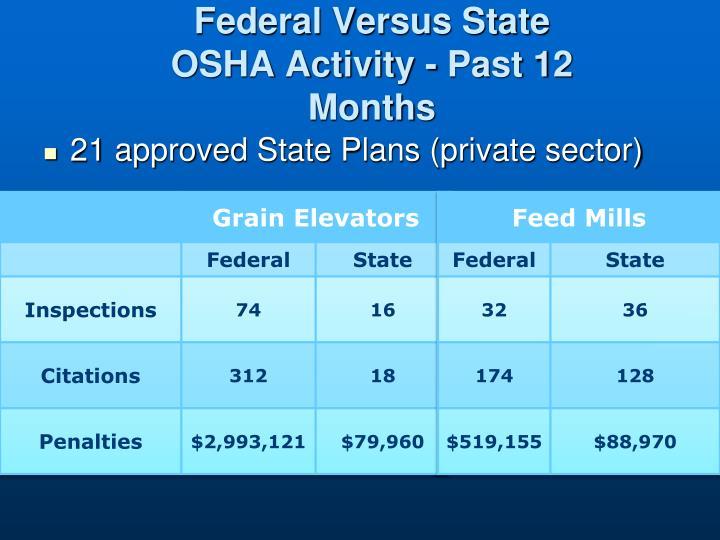 Federal Versus State