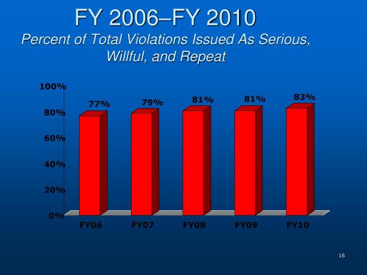 FY 2006–FY 2010