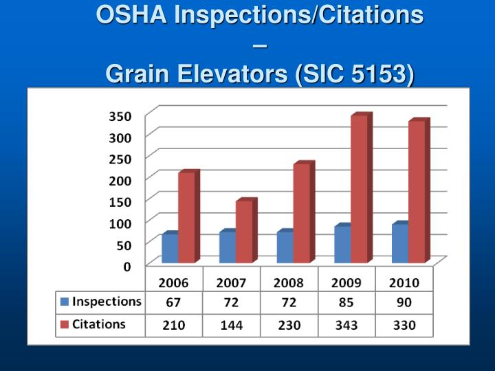 OSHA Inspections/Citations –