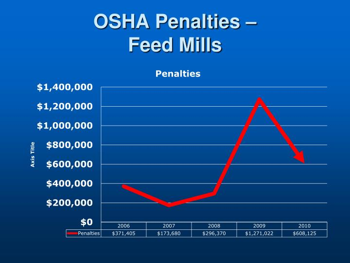OSHA Penalties –