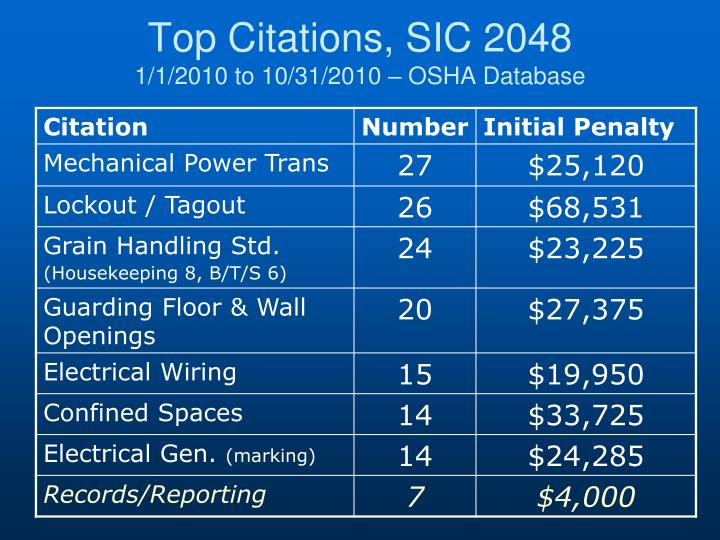 Top Citations, SIC 2048