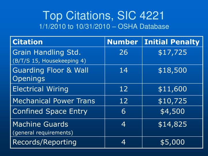 Top Citations, SIC 4221