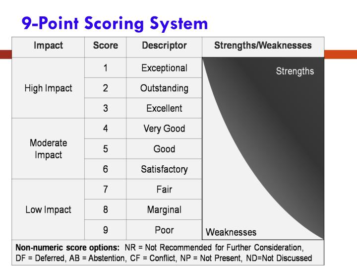 9-Point Scoring System
