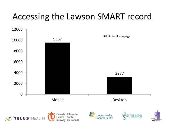 Accessing the Lawson SMART record