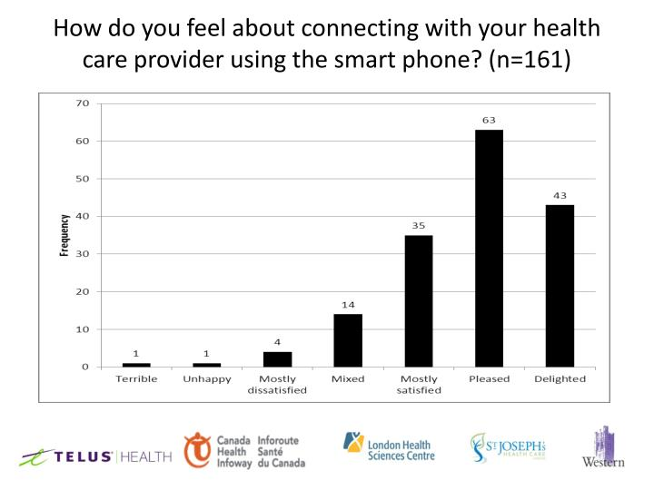 How do you feel about connecting with your health care provider using the smart phone? (n=161)