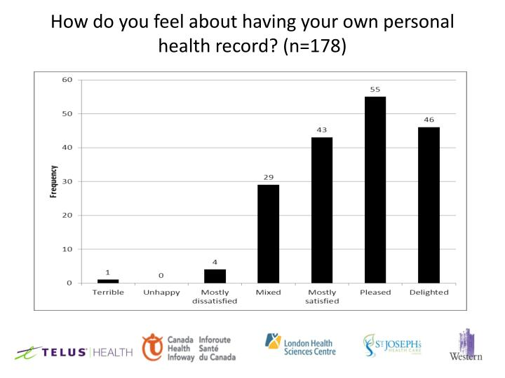 How do you feel about having your own personal health record? (n=178)