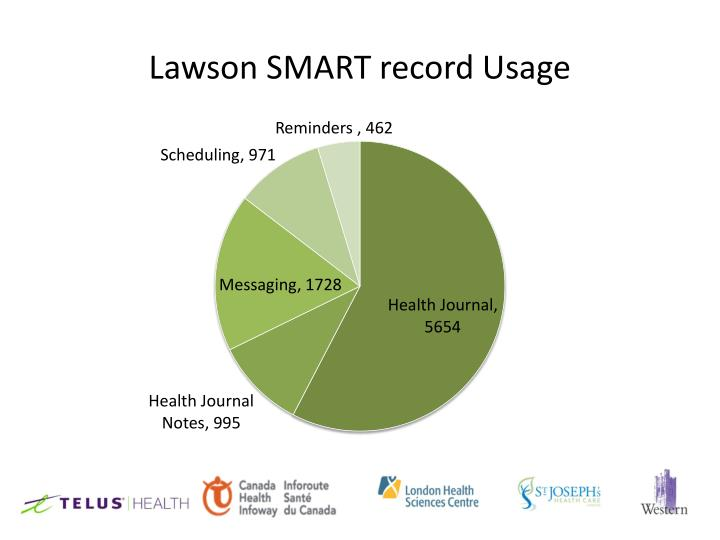 Lawson SMART record Usage
