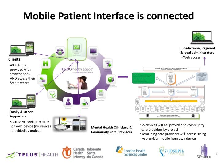 Mobile Patient Interface is connected
