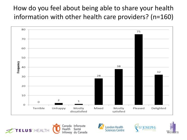 How do you feel about being able to share your health information with other health care providers? (n=160)