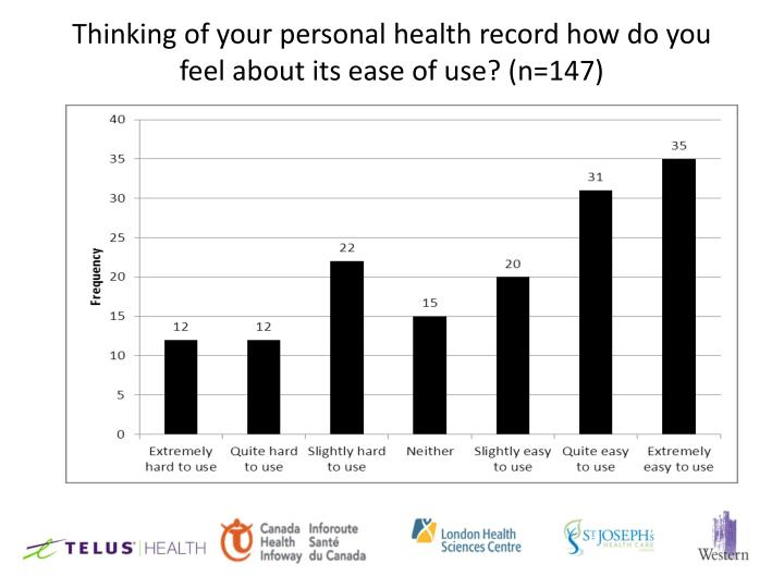 Thinking of your personal health record how do you feel about its ease of use? (n=147)