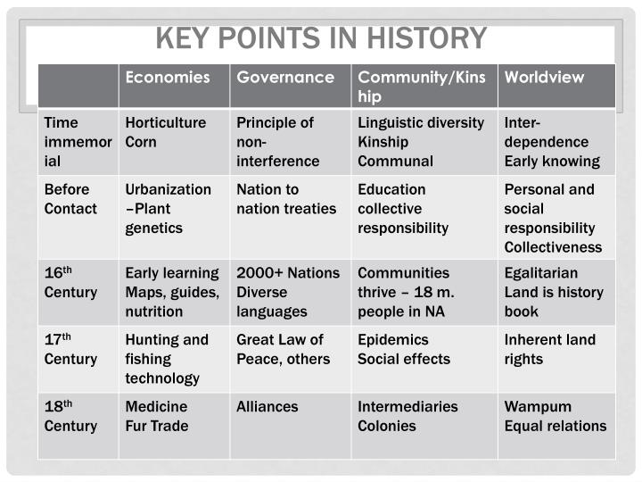 Key Points In history