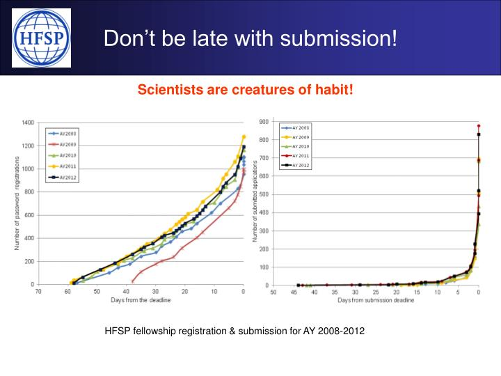 Don't be late with submission!