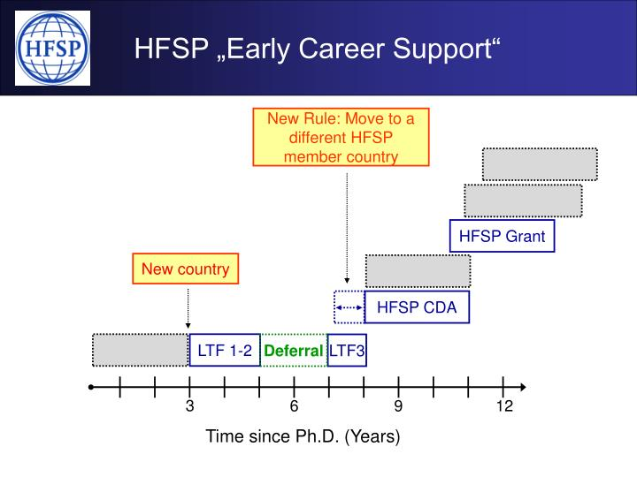 "HFSP ""Early Career Support"""