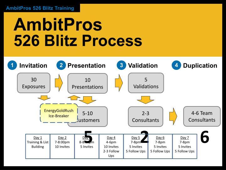 AmbitPros 526 Blitz Training