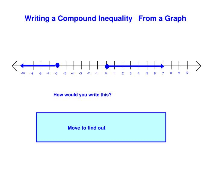 Writing a Compound Inequality From a Graph