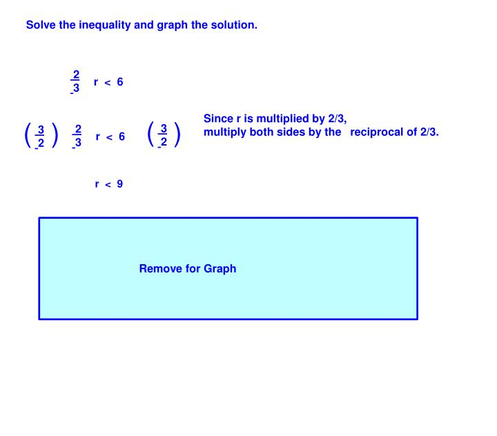 Solve the inequality and graph the solution.