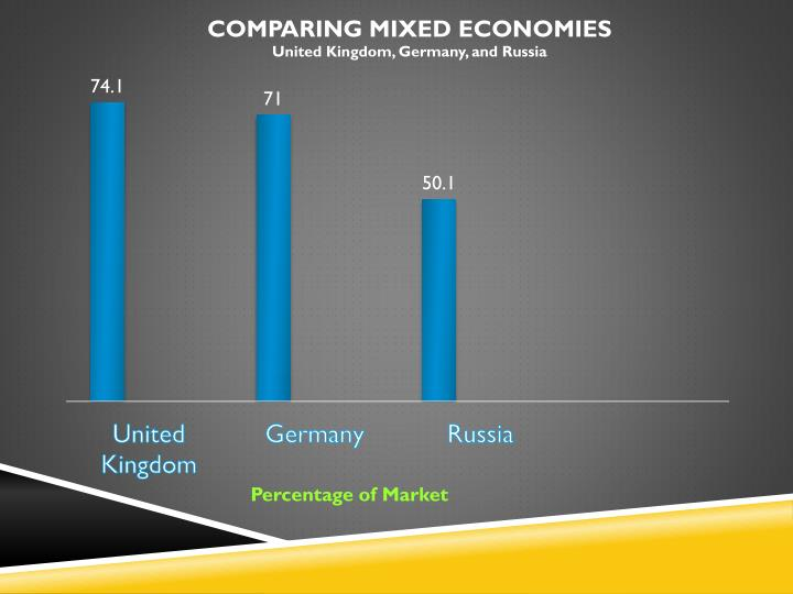 Percentage of Market