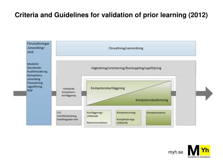 Criteria and Guidelines for validation of prior learning (2012)