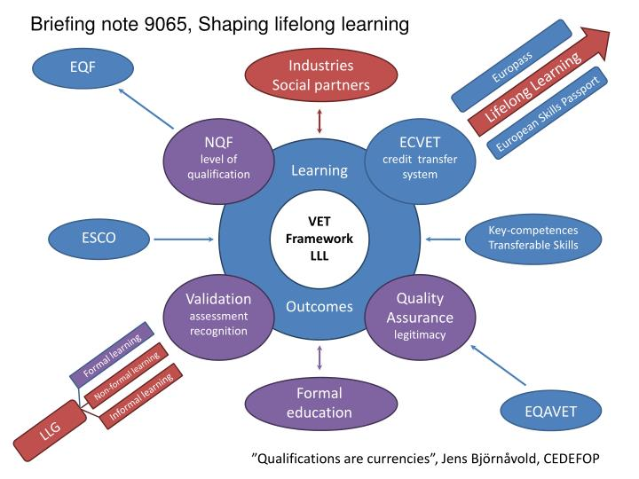 Briefing note 9065, Shaping lifelong learning