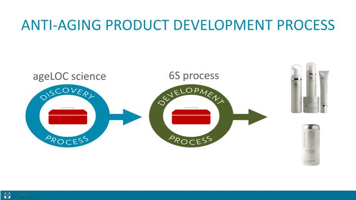 ANTI-AGING PRODUCT DEVELOPMENT PROCESS