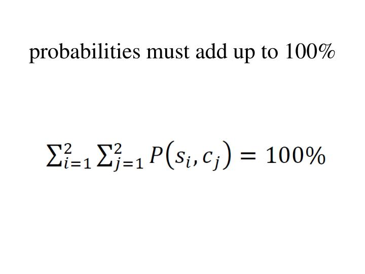 probabilities must add up to 100%