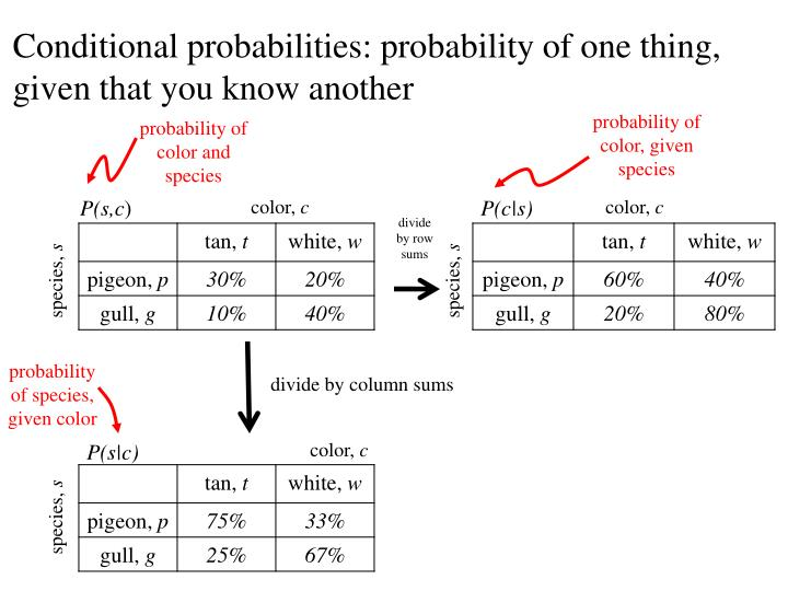 Conditional probabilities: probability of one thing, given that you know another