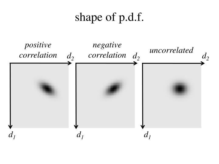 shape of