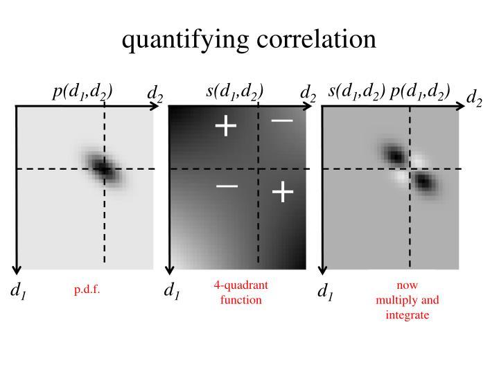 quantifying correlation