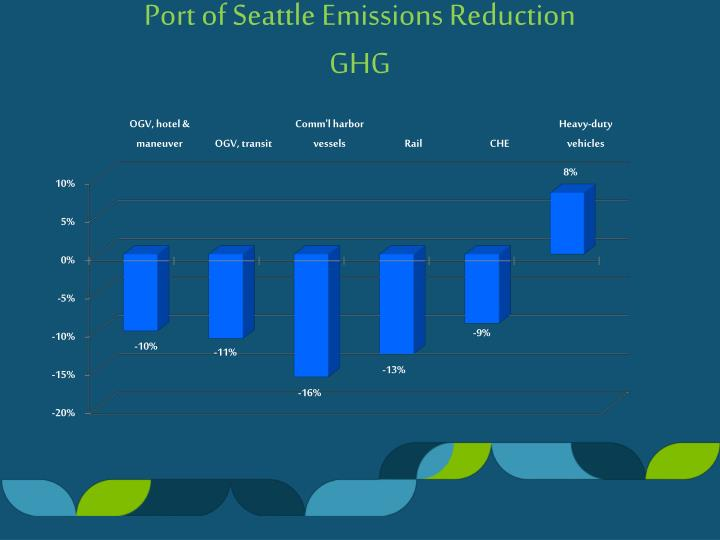 Port of Seattle Emissions Reduction