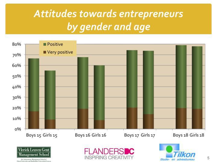 Attitudes towards entrepreneurs